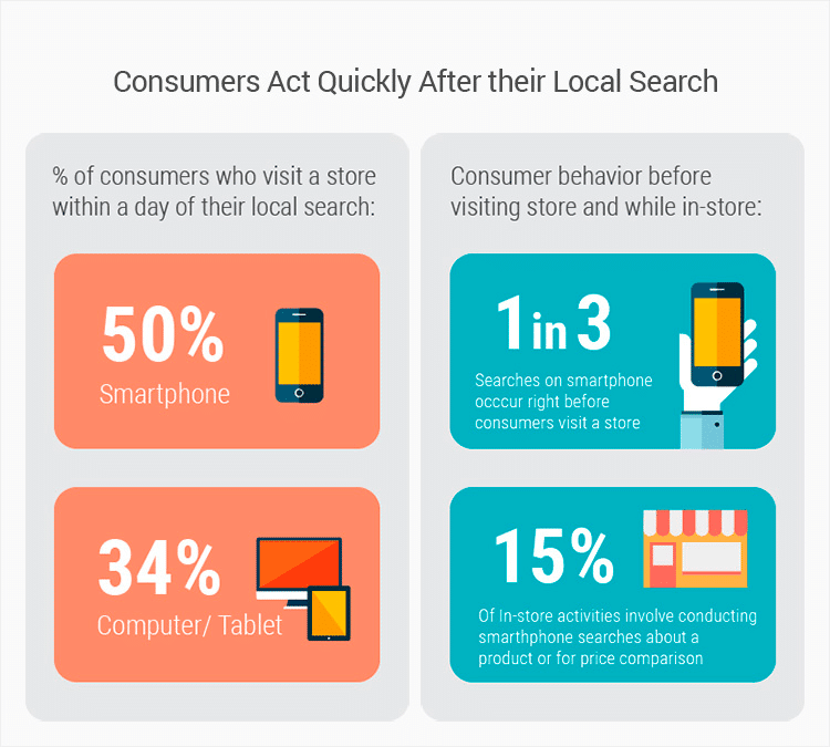 Consumers-act-quicly-after-their-local-search-infographic